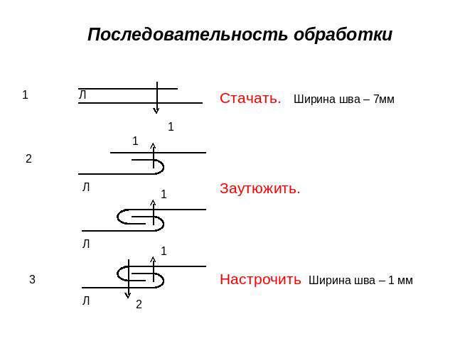Последовательность обработки Стачать.  Ширина шва - 7мм 1 2 Заутюжить.  3 Настр.