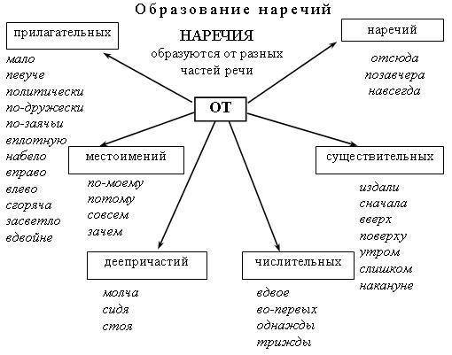 Поурочное планирование русский