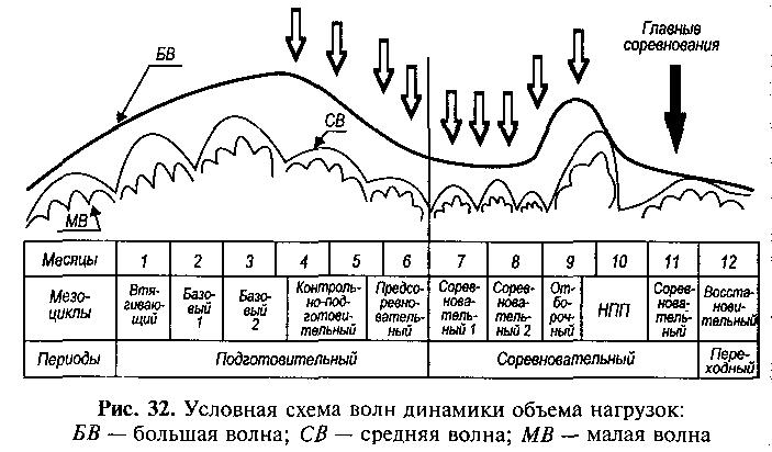 Условная схема волн динамики