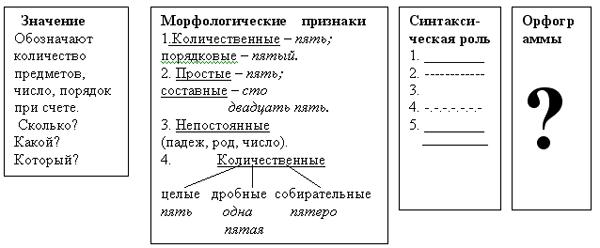 Таблица, которая должна быть