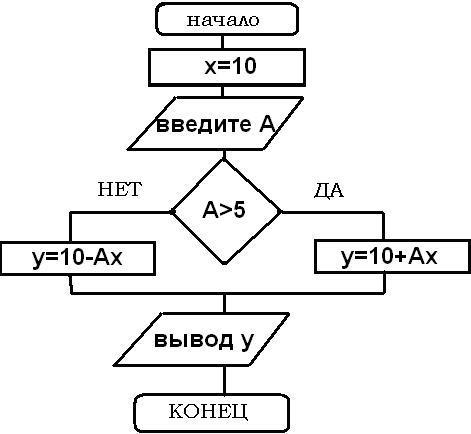 8) Запишите на языке Паскаль в
