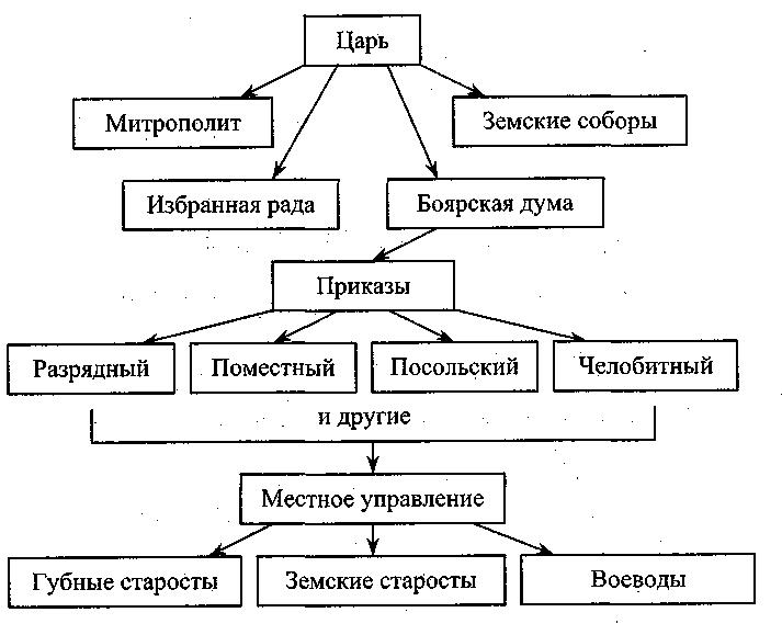 России к концу XVI века».