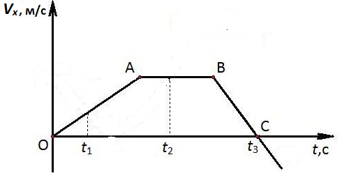 на рисунке представлен график зависимости: