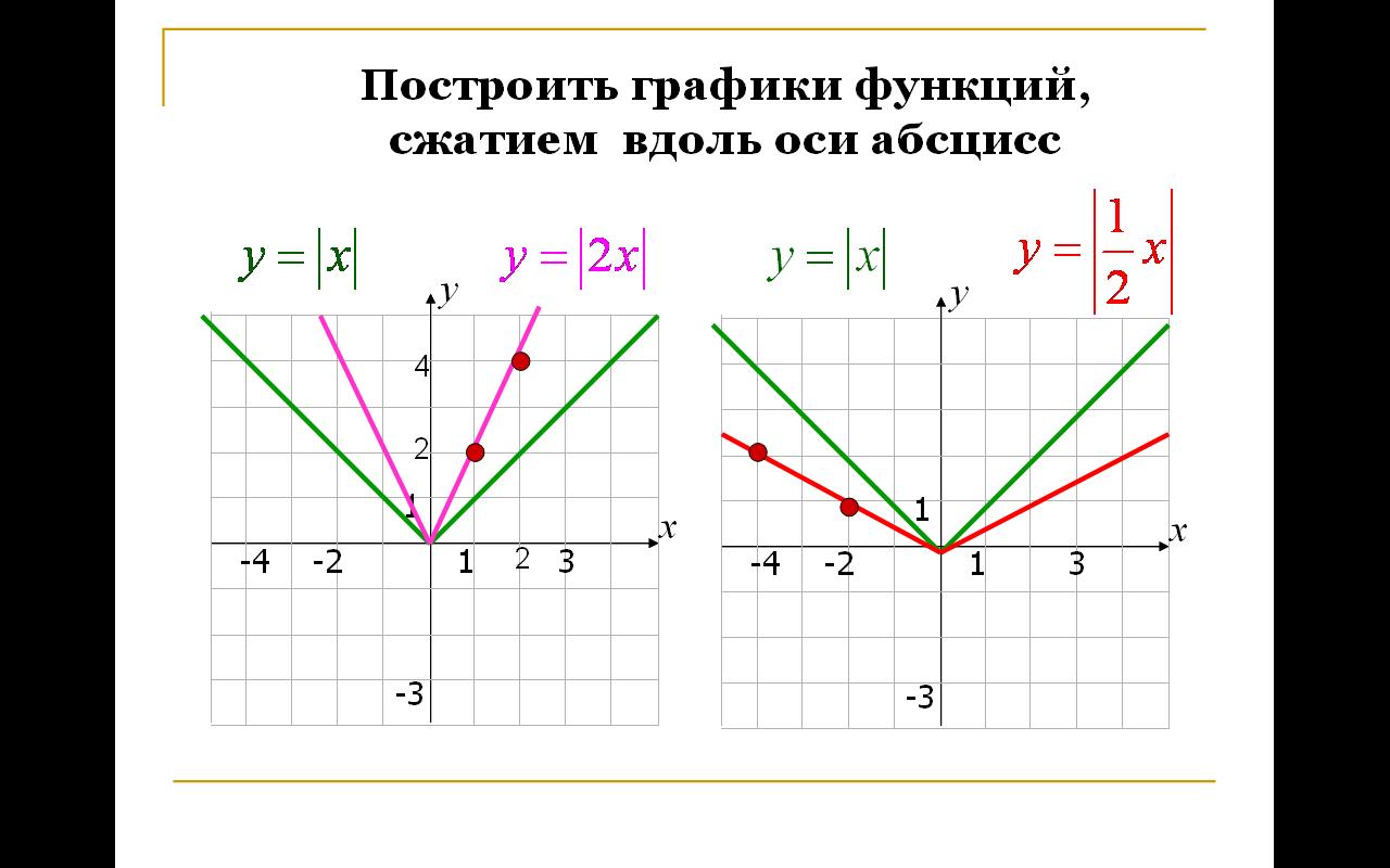 График сложности алгоритма