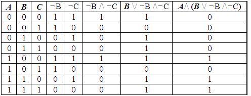 информация товаре контрольная работа основы алгебры логики 5 вариант призывника