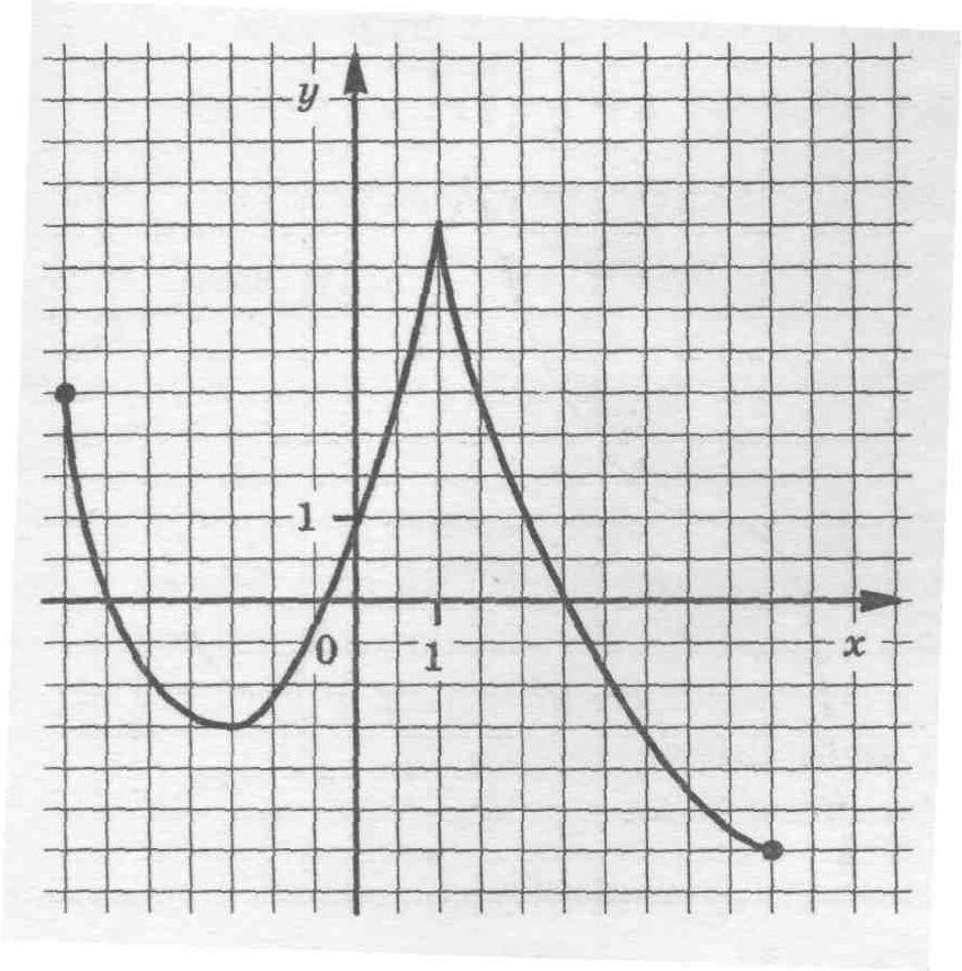графики по алгебре: