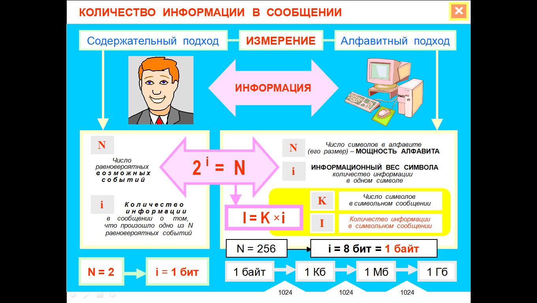 Кодирование информации код - это система условных знаков для представления ин