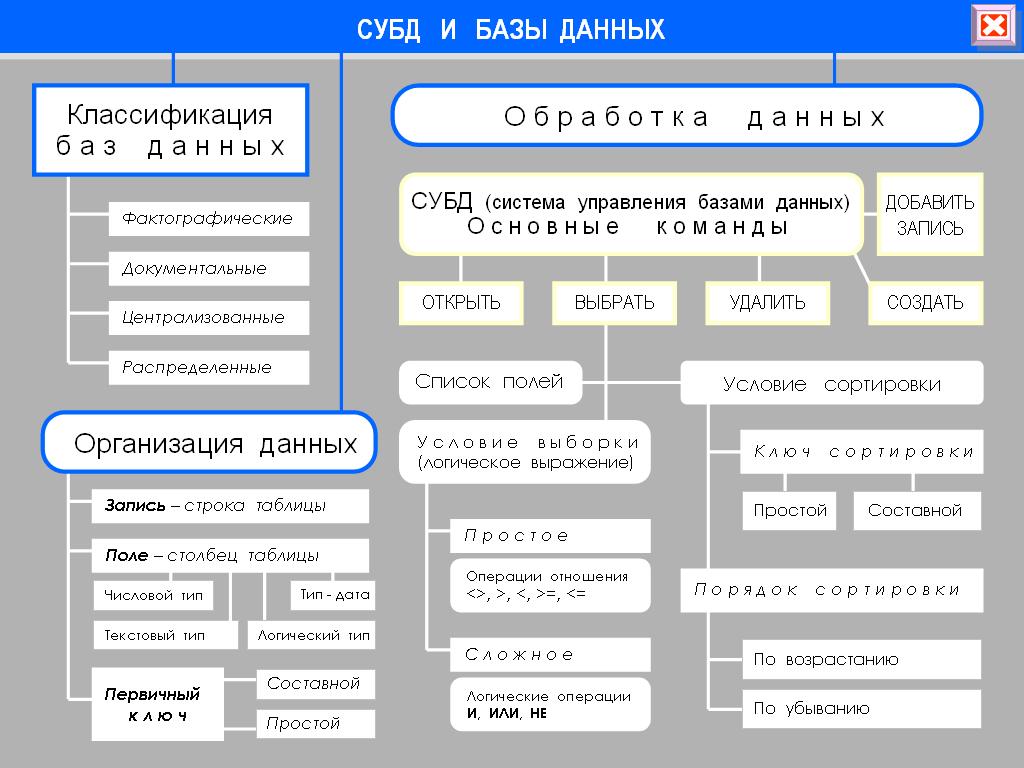 Структура хранения таблицы базы данных 1с