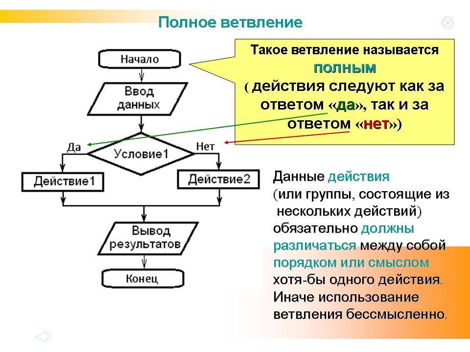 Составление структурных схем