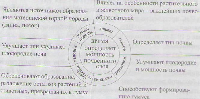Конспект урока географии на