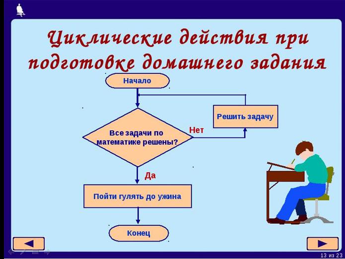 Циклический алгоритм паскаль презентация