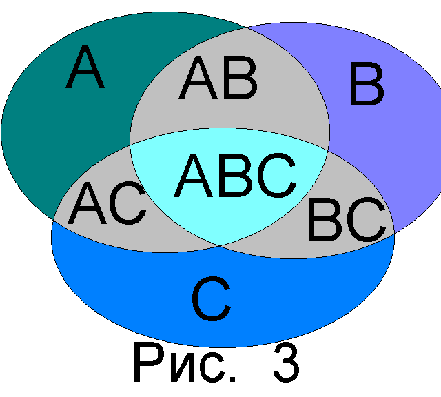 http://lern.exponenta.ru/TerVer/ris3.bmp