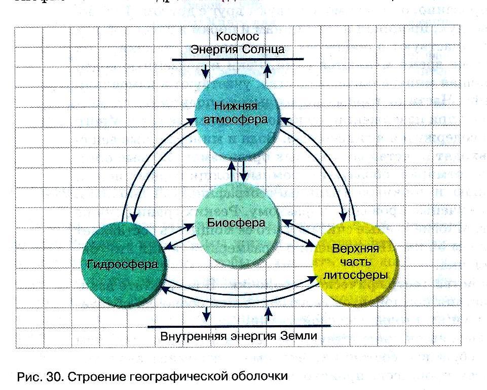 конспект по истории россии 7 класс параграф