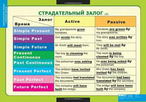 упражнения на времена по английскому языку: