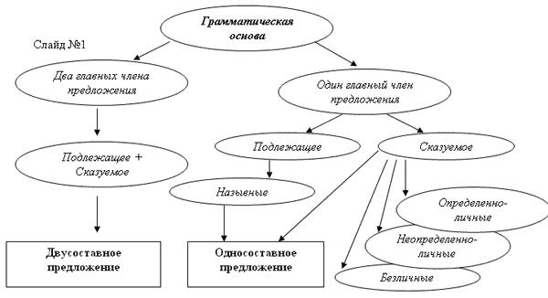 Пособие по русскому языку для