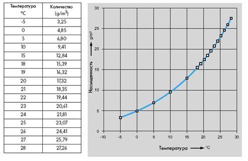 Таблица соотношения количества водяного пара при определенной температуре